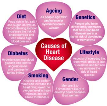 causes-of-heart-diseases
